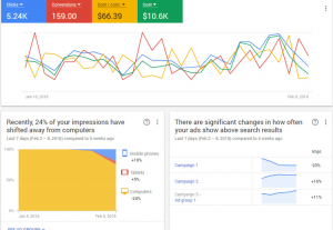 I will create, setup, optimize, boost and manage Google AdWords campaigns